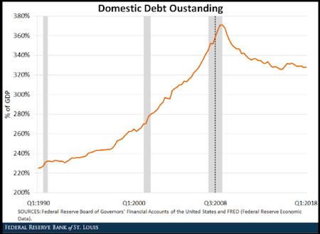 Domestic Debt Outstanding