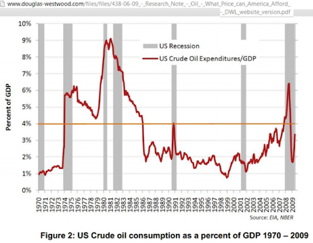 US crude oil consumption as a percent of GDP 1970-2009
