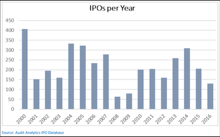 IPOs per Year