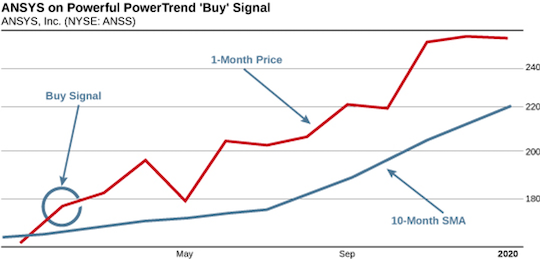 ANSYS on Powerful PowerTrend 'Buy' Signal